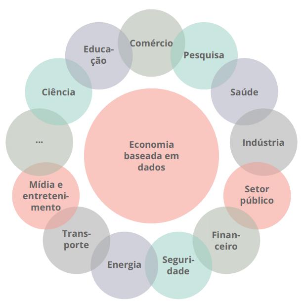 Economia Baseada em Dados